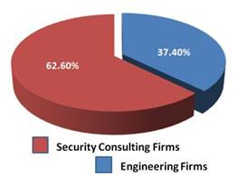 Number Consulting and Engineering firms